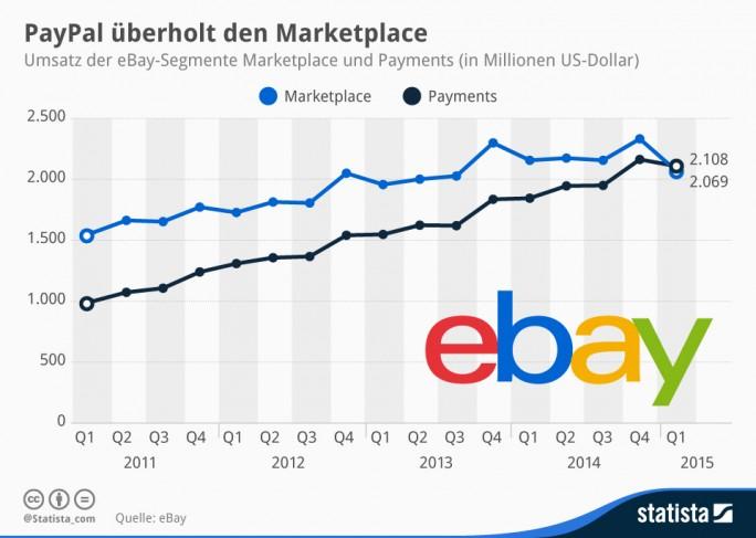 Aufspaltung von Ebay und Paypal: Im vergangenen Jahr hat das Segment Payments - insbesondere PayPal – 45 Prozent zum Gesamtumsatz von Ebay beigetragen bei (Grafik: Statista).