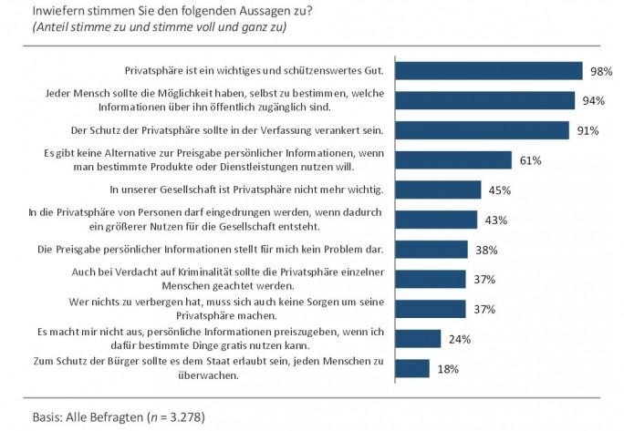 Studie Privatheit im Wandel (Grafik: Universität Hohenheim)
