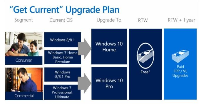 windows-10-upgrade-pfad (Bild: Microsoft)