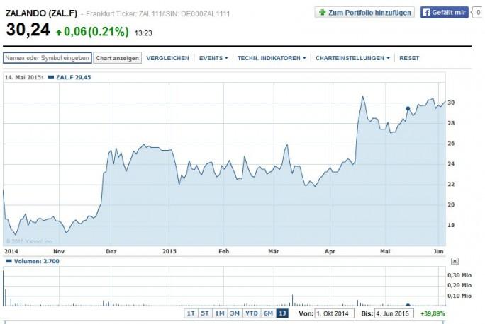 Kursverlauf der Zalando-Aktie seit dem Börsengang im Oktober 2014: Nach einem ersten Tief ging es Ende November und insbesondedere seit Mitte April kräftig bergauf (Screenshot: ITespresso bei Yahoo Finance).
