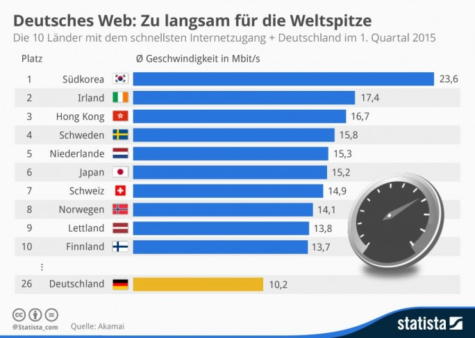 State of the Internet Report von Akamai (Grafik: Statista).