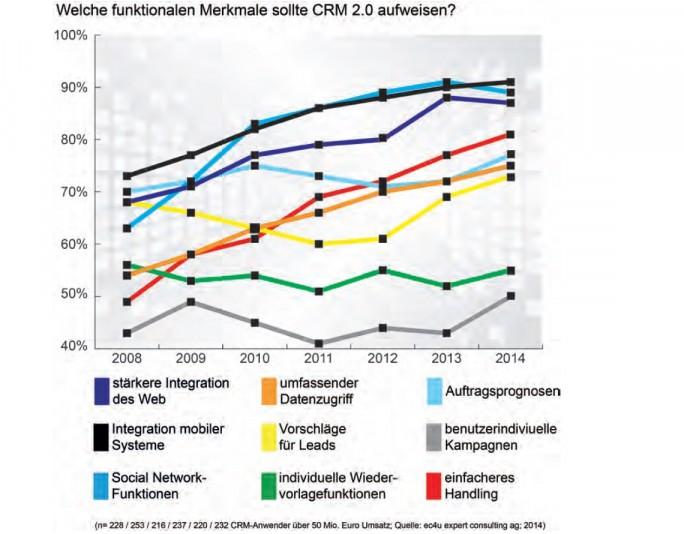 Eine stärkere Integration ins Web und die Kombination mit Mobilgeräten stehen für Unternehmen ganz oben auf der Wunschliste bei einem CRM-System (Grafik: Market Research & Corporate Communication, ec4u expert consulting ag).