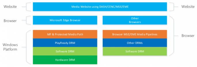 DRM (Bild: Microsoft)