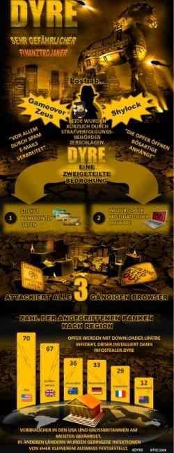 Dyre Infographic (Grafik: Symantec)