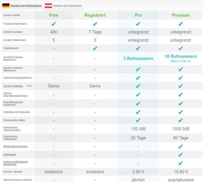 Preis- und Leistungsübersicht der Angebote von Konferenzen.eu (Screenshot: ITespresso)