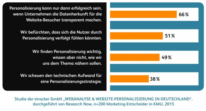 Umfrage personalisierte Websites (Grafik: Etracker)