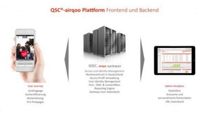 airqoo_Schaubild (Bild: QSC)