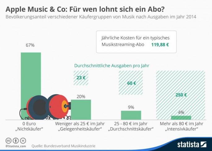 Ein kostenpflichtiger  Abo-Dienst lohnt sich für durchschnittliche Verbraucher in der Regel nicht. Lediglich sogenannte Intensivkäufer, die im Jahr mehr als 120 Euro für Musik ausgeben, kommen auf ihre Kosten (Grafik: Statista).