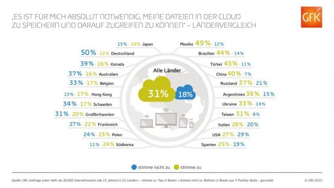 Die Hälfte der Deutschen lebt auch ohne Cloud ganz gut (Grafik: GfK).