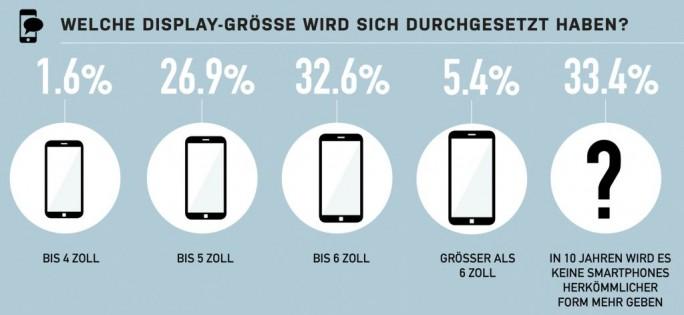 Umfrage zu Displaygrößen künftiger Smartphones (Grafik: Otterbox)