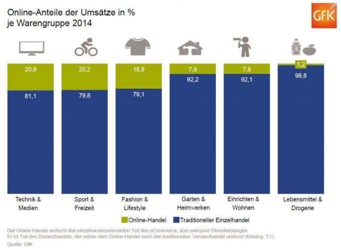 Umsätze im E-Commerce nach Warengruppen in Deutschland im Jahr 2014 (Grafik: GfK)