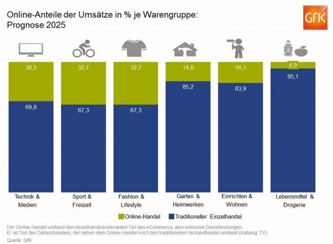 Prognose für den Anteil des E-Commerce an den einzelnen Warengruppen im Jahr 2025 (Grafik: GfK)