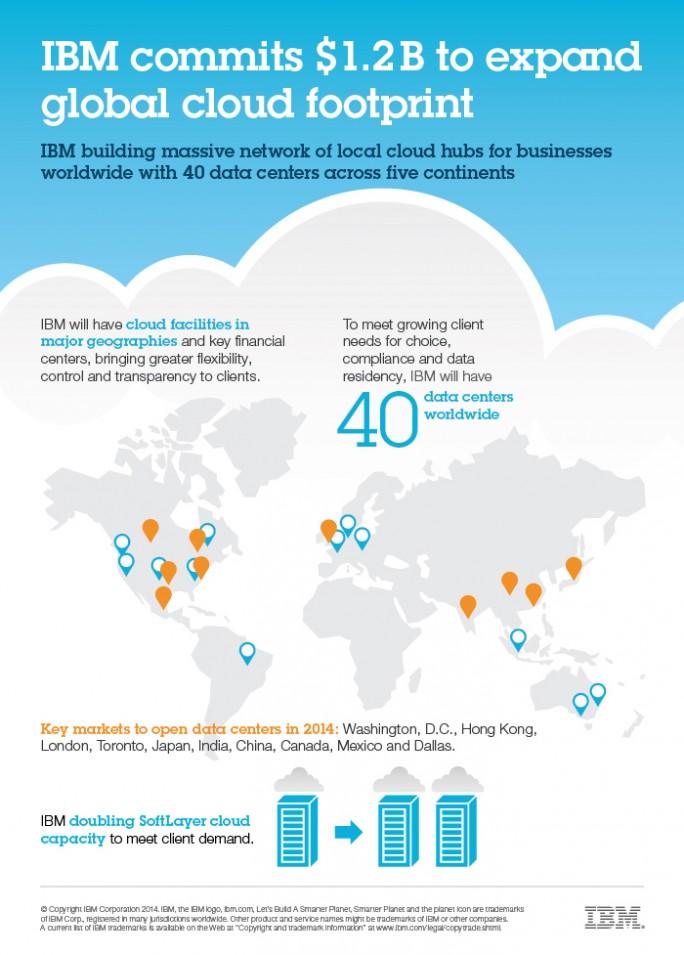 Mit 40 Rechenzentren weltweit will IBM beim Cloud Computing an vorderster Front mitspielen (Grafik: IBM).