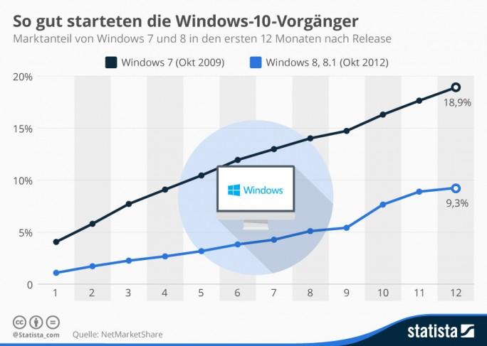 Windows 8 erreichte laut Daten von NetMarketShare zwölf Monate nach dem Verkaufsstart auf dem Desktop einen Marktanteil von nicht einmal zehn Prozent. Die Bemühungen Microsofts, bei Design und Handhabung im Mobilbereich aufzuholen, stießen bei Desktop-Nutzern auf wenig Gegenliebe. Windows 7 brachte es ein Jahr nach dem Verkaufsstart bereits auf rund 19 Prozent. Den Wert wird Microsoft mit Windows 10 noch einmal übertreffen wollen (Grafik: Statista).