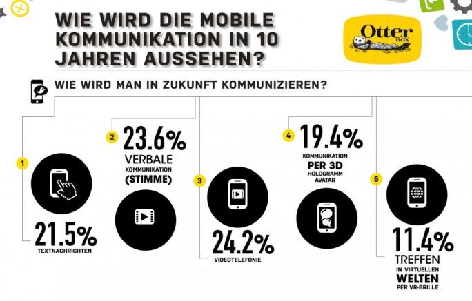 Smartphone der Zukunft: Künftige Kommunikationsgewohnheiten (Grafik: Otterbox)