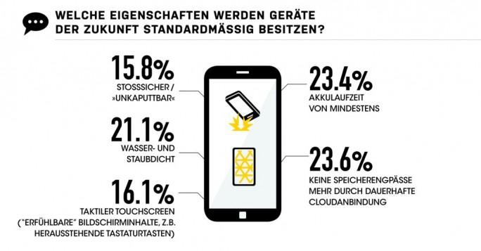 Erwartete Standard-Features von Smartphones im Jahr 2025  (Grafik: Otterbox)