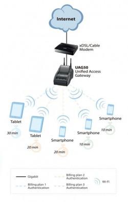 Ein mögliches Einsatzszenarion für den UAG50 (Grafik: Zyxel ).