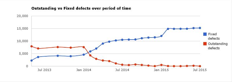 coverity-stats_libreoff (Bild: TDF)