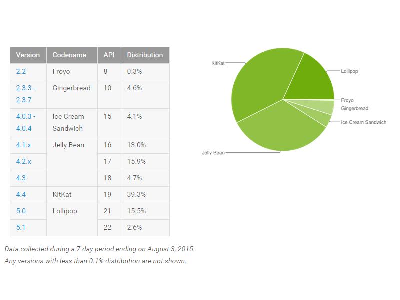 Marktanteil von Android Lollipop erhöht sich auf 18,1 Prozent