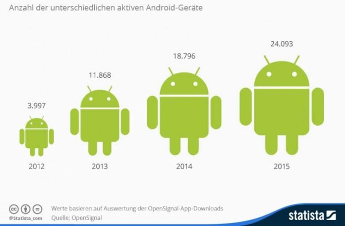 """24.093 unterschiedliche Android-Geräte werden derzeit laut OpenSignal genutzt, das entspricht einem Wachstum von 28 Prozent gegenüber dem Vorjahr. Dieser Wert basiert auf einer Auswertung von mehreren 100.000 Downloads der OpenSignal-App. Das in London beheimatete Unternehmen veröffentlicht seit 2012 jährlich einen Report zur """"Android Fragmentation"""" (Grafik: Statista)"""