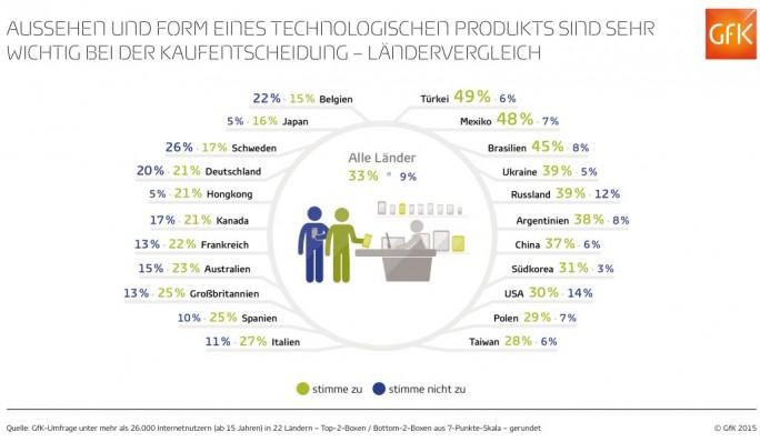 Aussehen asl Kriterium beim Kauf von Technikprodukten (Grafik: GfK)