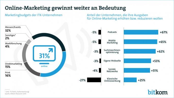 Online-Marketing gewinnt auf Kosten der klassischen Online-Werbung weiter an Bedeutung (Grafik: Bitkom).
