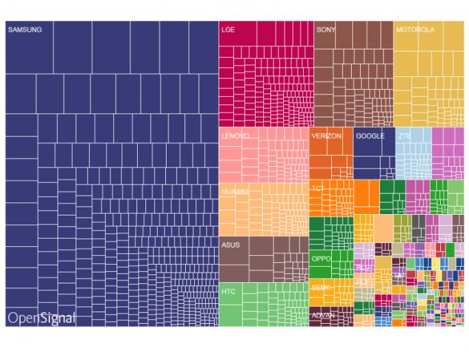 Android-Fragmentierung: Anteile der einzelnen Marken am Android-Markt (Grafik: OpenSignal)