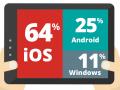 tablet_os_marktanteile (Screenshot: ZDNet.de)