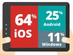 iOS-Anteil ist auf Unternehmens-Tablets rückläufig