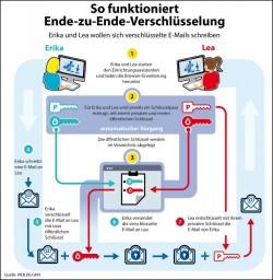 webde-pgp-verschluesselung (Grafik: Web.de und GMX)
