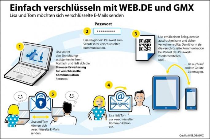 webde-pgp-verschluesselung (Grafik: Web.de und GMX).
