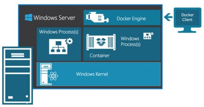 winserver2016containers (Bild: Microsoft)