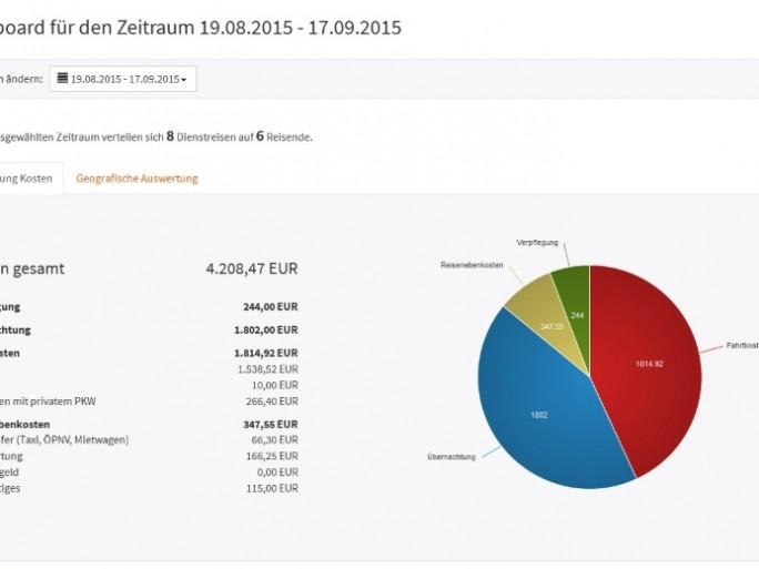 Abb_2 Dashboard von Dienstreise-Online veranschaulicht die Art der Reisekosten (Bild: stallwanger IT)