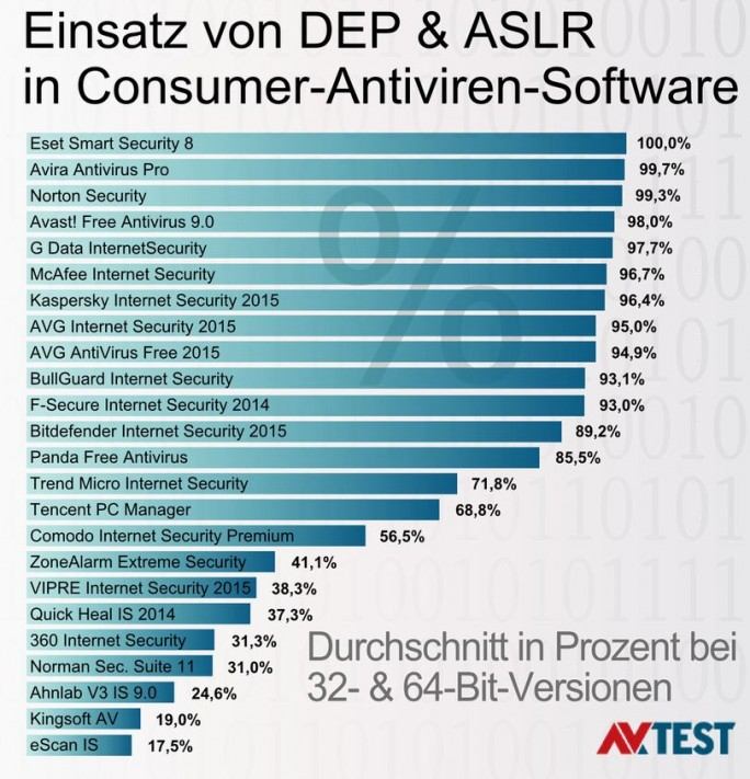 Nutzung von ASLR und DEP in Antivirensoftware für Verbraucher (Grafik: AV-Test.org, Stand Oktober 2014).