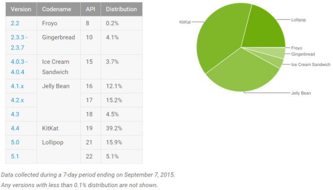 android-statistik-september (Grafik: Google)