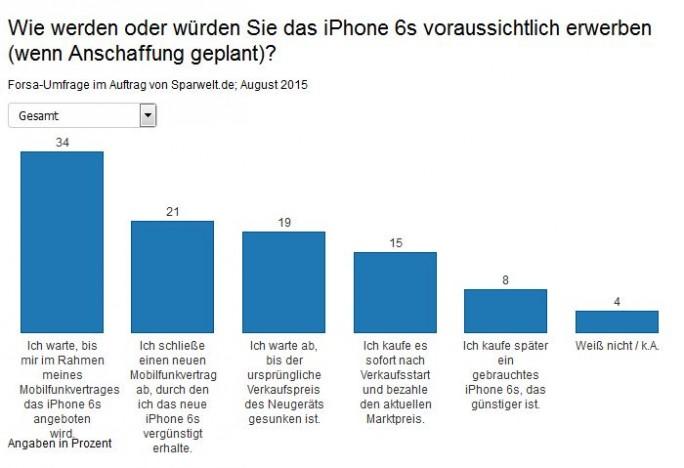 Pläne zur Anschaffung des neuen iPhones (Grafik: Sparwelt.de)