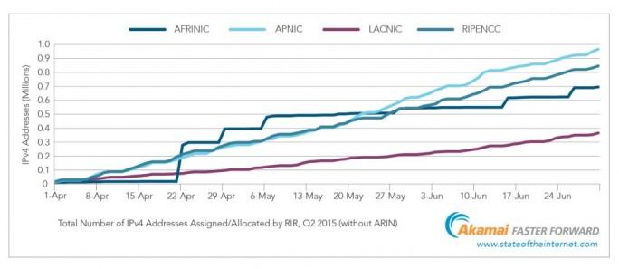 Die Anzahl der außerhalb von Nordamerika zugeordneten IPv4-Adressen im zweiten Quartal 2015 zeigt die ungebrochen große Nachfrage (Grafik: Akamai)
