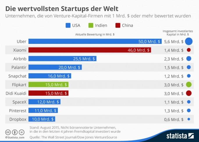 In den The Billion Dollar Startup Club des Wall Street Journals können nur nicht börsennotierte Unternehmen aufgenommen werden, in die in den vergangenen vier Jahren Fremdkapital investiert wurde. Auf Platz eins steht dort derzeit der Fahrdienst Uber, es folgt der chinesische Smartphone-Hersteller Xiaomi. Firmen aus Europa sind in den Top 10 der wertvollsten Start-ups aktuell nicht vertreten. HelloFresh ist neben Delivery Hero, CureVac und Home24 eines der vier deutschen Unternehmen, die die Kriterien erfüllen und mit mehr als einer Milliarde Dollar bewertet werden  (Grafik: Statista).