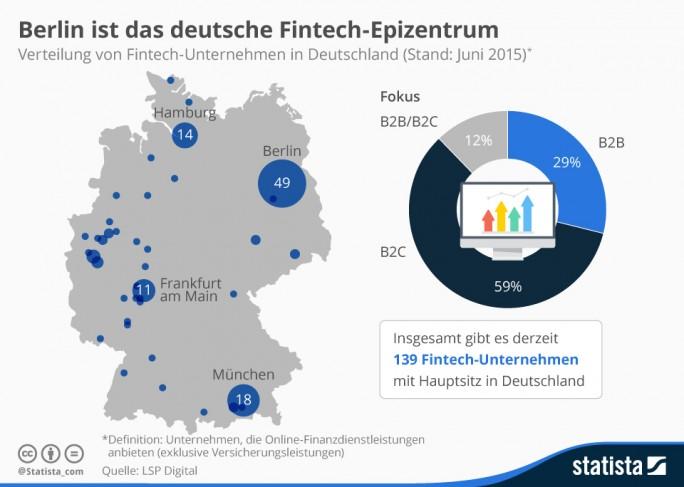Fintech-Unternehmen sind Firmen, die Online-Finanzdienstleistungen anbieten. Davon gab es einer Untersuchung der Strategieberatung LSP Digital im Juli 2015 in Deutschland 139. Davon waren allein 49 in Berlin ansässig. Weitere wichtige Standorte der jungen Branche sind München, Hamburg und der Börsen- und Bankenplatz Frankfurt am Main (Grafik: Statista).