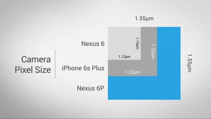 Google legt beim Nexus 5X und Nexus 6P viel Wert auf die Pixelgröße des Sensors, die eine bessere Aufnahmequalität bringen soll (Screenshot: ITespresso).
