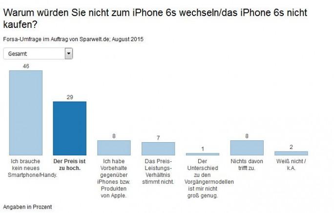 Gründe die gegen die Anschaffung des neuen iPhones sprchen (Grafik: Sparwelt.de)