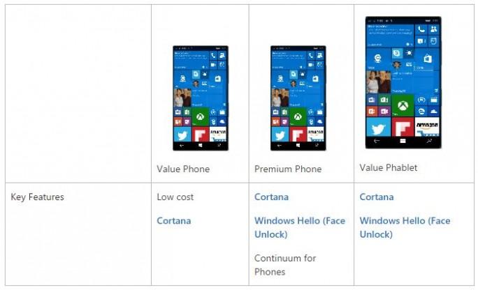 Microsoft unterteilt Windows-10-Mobile-Smartphones in Value Phones, Premium Phones und Value Phablets (Bild: Microsoft).