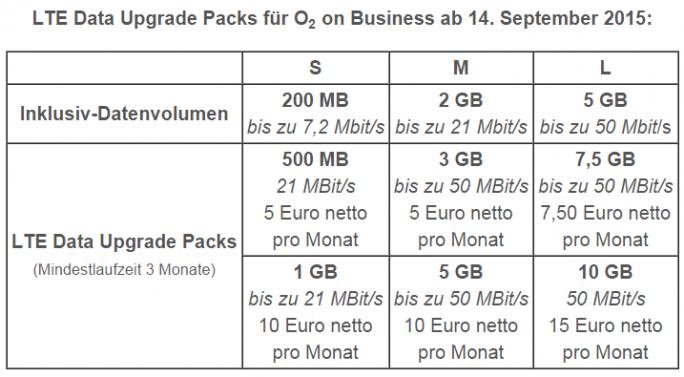 """Die im Rahmen der Tarife """"O2 on Business"""" ab 14. September verfügbaren LTE-Daten-Upgrades im Überblick (Tabelle: Telefónica O2)."""