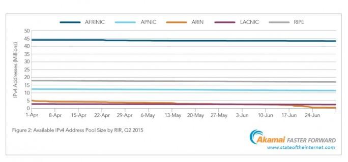 Die Anzahl der noch verfügbaren IPv4-Adressen in den einzelnen Vergaberegionen im zweiten Quartal 2015 (Grafik: Akamai).
