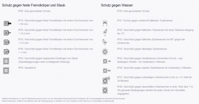 Damit sich Nutzer ein Bild vom tatsächlichen Schutz machen können, den ein Gerät mit einer bestimmten Schutzart bietet, hat Sony eine Übersichtstabelle auf seiner Website zur Verfügung gestellt (Screenshot: ITespresso).