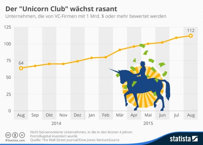 Als Unicorns (Einhörner) werden Start-ups mit einer Bewertung in Milliardenhöhe bezeichnet. 112 solcher Firmen listete das Wall Street Journal im August 2015 auf. Das entspricht einem Anstieg von 75 Prozent gegenüber dem Vorjahr (Grafik: Statista).