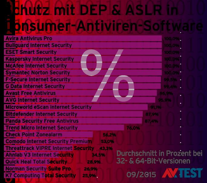 Selbstschutz von Sicherheitssoftware bei Antiviren-Software für Consumer, Stand 2015 (Grafik: AV-Test)