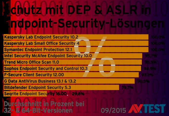Selbstschutz von Sicherheitssoftware bei Endpoint-Security-Produkten, Stand 2015 (Grafik: AV-Test)