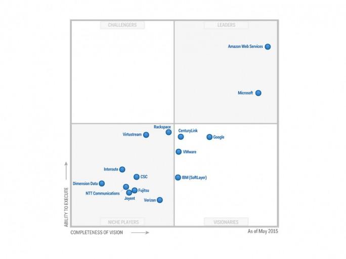Gartner hatte HP im Bereich Public Cloud Services und IaaS, aus dem das Unternehmen sich jetzt offiziell verabschiedet, bereits im Mai nicht mehr auf dem Zettel (Grafik: Gartner).