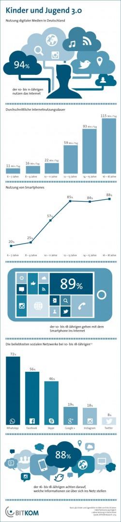 Smartphone-Nutzung durch Jugendliche in Deutschland (Grafik: Bitkom)